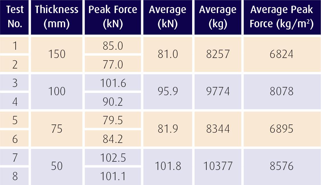 SupaVOID compression load test data